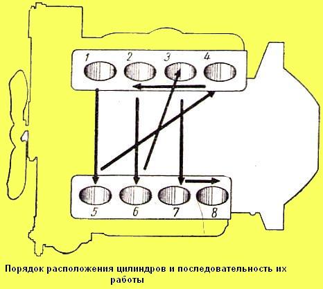 Нумерация цилиндров газ 53