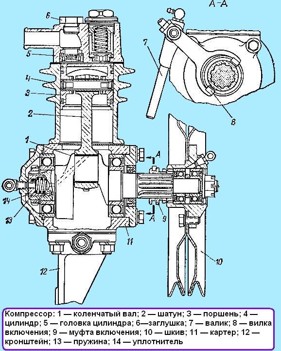 Техническое обслуживание, ремонт и неисправности компрессора ГАЗ-66