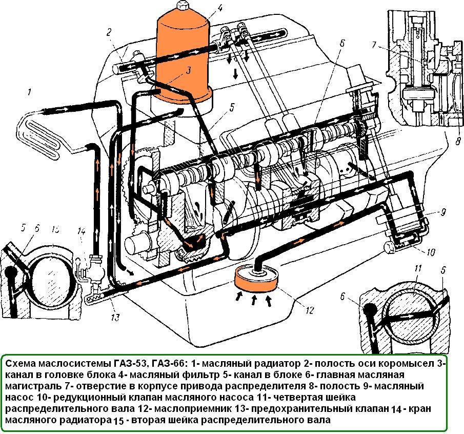 Система смазки двигателя ГАЗ-66, ГАЗ-53: http://gaz66avto.ru/stati-po-remontu/sistema-smazki-dvigatelya-gaz-66-gaz-53/