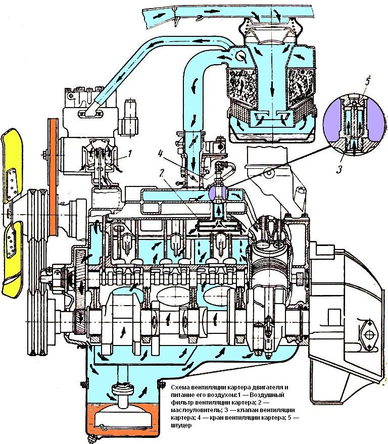ЗиЛ 131 - Грейферная установка Форум ЗиЛ 131/130/133/4331